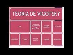 Lev Semiónovich Vigotsky - Teoría Sociocultural (Lic. en Educ. Prim.)