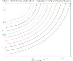 Image result for refractive index graph
