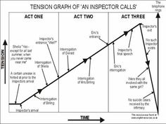 An inspector calls revision English Gcse Revision, Gcse English Language, Gcse English Literature, An Inspector Calls Quotes, An Inspector Calls Revision, Hate School, School Stuff, School Subjects, Gcse Subjects