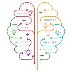 ¡Pasos para ser PRO-ACTIVO! A lo largo de nuestro crecimiento, muchos de nuestros triunfos se deben a saber comunicar una idea, propuesta o proyecto de manera adecuada. Conoce aquí: http://tugimnasiacerebral.com/mapas-conceptuales-y-mentales/que-es-un-mapa-conceptual  Los Mapas Conceptuales como herramienta para transmitir un mensaje de manera efectiva, mejorando las estrategias de comunicación y aumentando la empatía por parte del receptor. #mapas #conceptuales #ideas #proyectos #beneficios