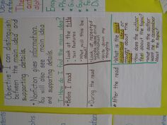 Main Idea and Supporting Detail Chart Non Fiction