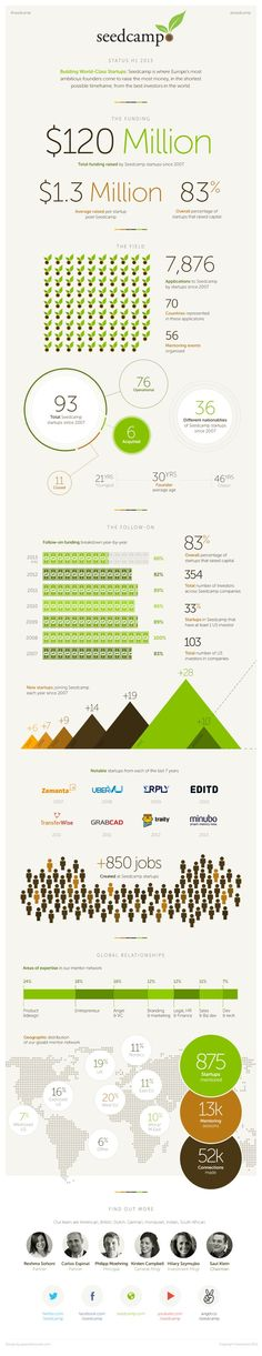 Seedcamp results | #infographic repinned by @Piktochart