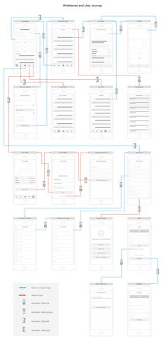 UX analysis for a fictional automobile classifieds app. The analysis includes pe… – Design Web Design, App Ui Design, User Interface Design, Mobile App Design, Ui Kit, App Wireframe, App Map, User Flow, Information Architecture