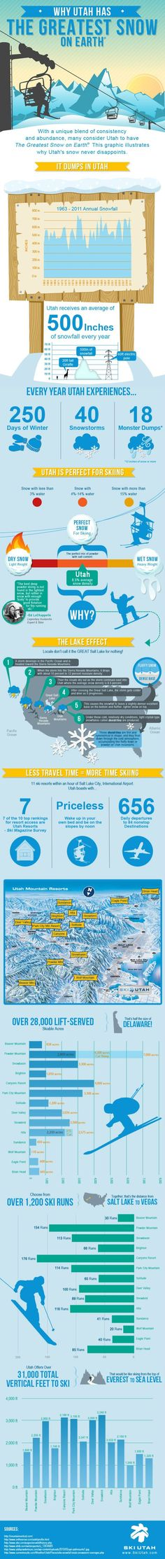 Why Utah has the greatest snow on earth: This graphic does a great job of showing off an industry and proving a point. Utah has amazing snow and it is hard to argue with a graphic so amazing as this one. Salt Lake City Bars, Utah Snow, Top Ski, Park City Utah, Best Skis, Ski Vacation, Snow Skiing, Earth, Snowboarding