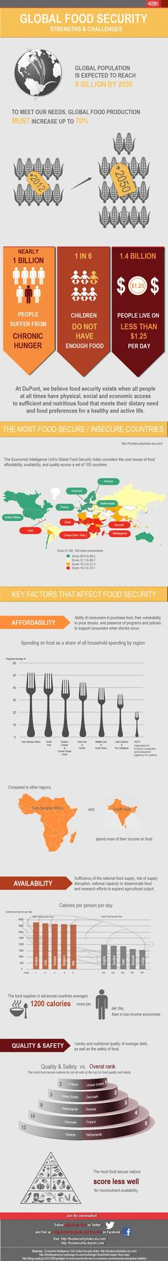 Food infographic  Great infographic from @Dupont_News: biggest challenges and opportunities to glo