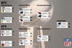 NFL-Baum-Vorlage-nach-Super-Bowl