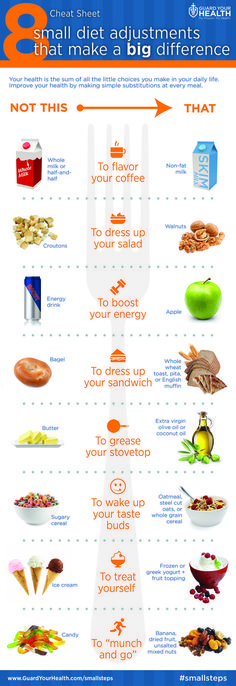 Eight Small Diet Adjustments That Make a Big Difference - If you want to cut calories and get healthy, start by trying to make one simple substitution at every meal. Whether you're snacking on-the-go or in need of an afternoon energy boost, you can get your fix without the guilt by making small adjustments in the food you eat or ingredients you use. Use this cheat sheet to keep your diet on track throughout your day.  #fitspiration #foodie #yum #food #nutrition #health #eatclean #socialgood