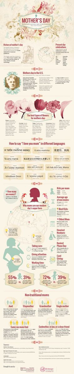 "Why we celebrate Mother's Day: origins, traditions and ""I love you Mom"" in different languages"