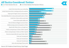 As with Facebook, many of the most popular tactics for acquiring Twitter followers are not considered highly effective in producing quality audience members.  Those tactics include adding a Twitter button or link to a website (65% use them, 43% rate them effective) and incorporating a Twitter button or link in emails/newsletters (64% use, 32% rate effective).