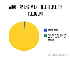 Every Single Time!   15+ Hilarious Pie Charts That Are Absolutely True