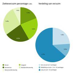 Ziekteverzuim http://sociaaljaarverslag.woonbedrijf.com/portfolio/ziekteverzuim-4, #Woonbedrijf
