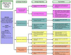 strategic planning research paper