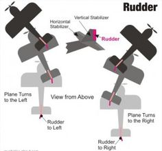 The Rudder is probably the most underused control on most radio controlled planes. Many beginners probably wonder why its there because they get to use it so infrequently. Actually, its one of the most important rc transmitter controls for your model. Its use, to keep a plane going in a particular direction, is a skill that is the hallmark of an accomplished pilot. It is infrequently used on its own but mainly in combination with other controls. To learn more?  Click on the picture above.