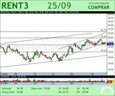 LOCALIZA - RENT3 - 25/09/2012 #RENT3 #analises #bovespa