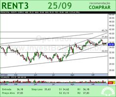 LOCALIZA - RENT3 - 25/09/2012 #RENT3 #analises #bovespa
