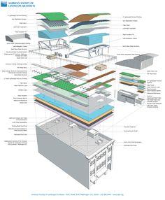 Más tamaños   Roof Layers   Flickr: ¡Intercambio de fotos!