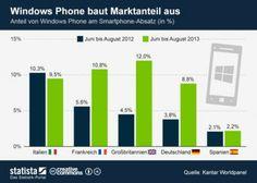 Infografik: Windows Phone baut Marktanteil aus