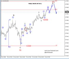 Elliott Wave Analysis: Possible Top On AUDUSD Can Be Formed Around 0.760 #news #forex #trading #rt
