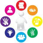 Talenten in de kijker. Een duidelijke website met handige documenten om met meervoudige intelligentie aan de slag te gaan in het lager onderwijs. www.talentenindekijker.tk