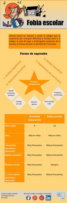 #psicologia #psicologiainfantil #fobiaescolar #fobias #infografias