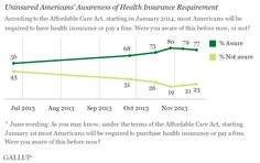 Uninsured's Awareness of Need to Buy Insurance Levels Off