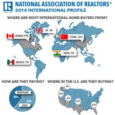 International homebuyers 2014 report showing substantial increase in foreign buyers.  Canada is #1 & China #2.
