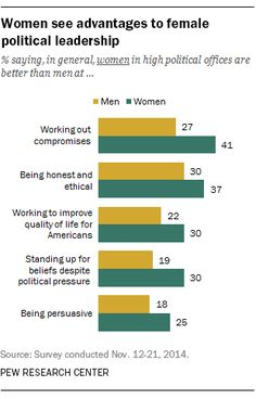 Americans' view of women as political leaders differ by gender
