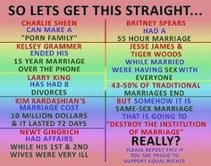 Those who are against same-sex marriages think that it will destroy the sanctity/institution of marriage, but so many traditional marriages end in divorce, partners cheat, are used as publicity stunts. Charlie Sheen, Jesse James, Barack Obama, Kelsey Grammer, All That Matters, Faith In Humanity, Atheism, Britney Spears, That Way