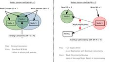 (17) Distributed Systems Part-3: Managing Anti-Entro... - Love for Programming - Quora