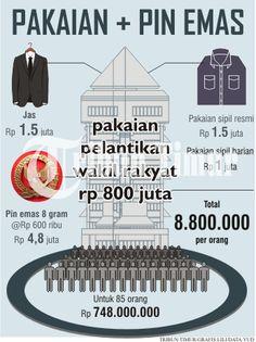Pakaian Pelantikan Wakil Rakyat Rp 800 Juta