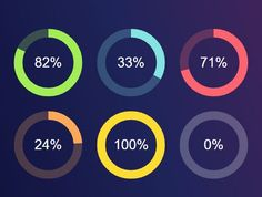 jQuery, SVG and CSS3 based radial progress bars that automatically activate the progress animation on scroll. #jquery #progressbar