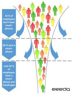 Closing the employee communication gap