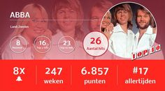 Gegevens van ABBA in de Nederlandse Top 40