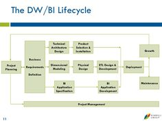 The DW/BI Lifecycle                            Technical           Product                           Architecture       Se...
