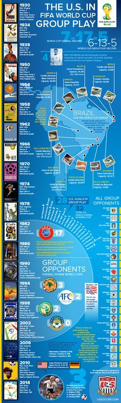 FIFA World Cup 2014 Groups   ... in group play team profiles world cup statistics world cup tickets faq