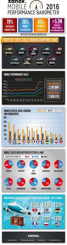 Mobile Performance Barometer 2016 by zanox  http://onlinemarketing.de/news/infografik-globaler-mobile-commerce-wachstum