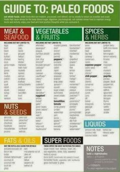 A food guide for Paleo Eating! The Paleo concept has been around for hundreds of years, in fact, that is what Paleo is all about! Eating foods that would have only existed hundreds if years ago. Paleo eliminates processed foods and focuses on whole. Low Carb Paleo, Paleo Vegan, Low Fodmap, Paleo Nutrition, Fodmap Foods, Nutrition Chart, Paleo On The Go, How To Eat Paleo, Healthy Tips
