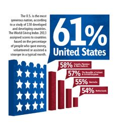 Here's an infographic about recent research on charitable giving.