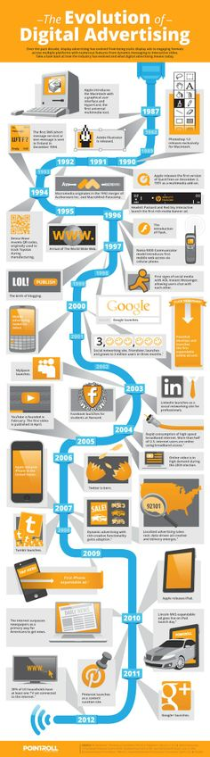Love this one, shows the history of digital marketing.