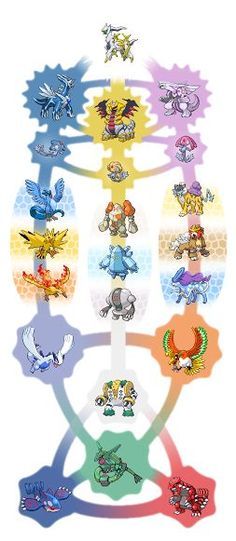 Image result for how are all the legendary pokemon connected