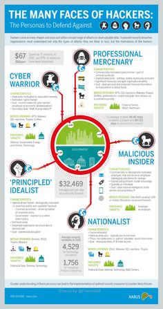 Get to Know the Shadow Behind the Computer Screen The Many Faces of Todays Hackers (Infographic) Elektroniken Computer Faces Hackers INFOGRAPHIC Screen Shadow Todays Web Security, Security Technology, Computer Security, Online Security, Security Tips, Computer Technology, Computer Science, Cyber Security Career, Technology Careers