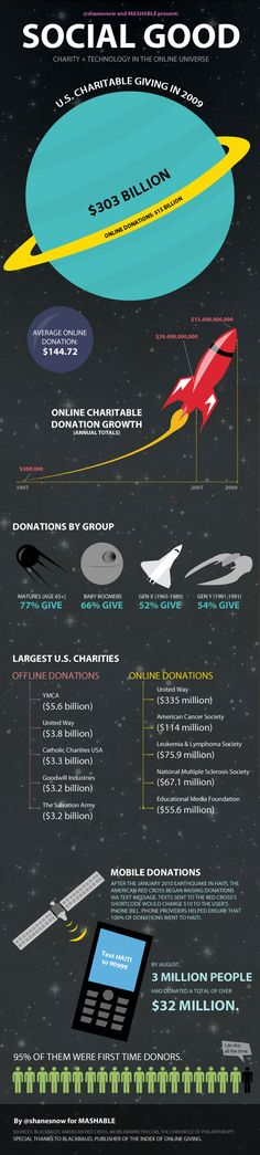 An #infographic on the impact of social media on social good. #nonprofits