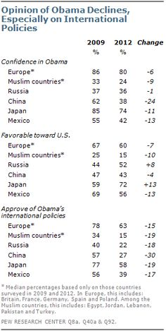 Global Opinion of Obama Slips, International Policies Faulted | Pew Global Attitudes Project
