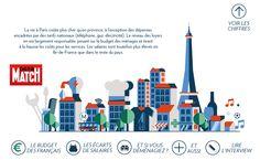 L'Insee a comparé les prix d'un panier de biens et de services dans la capitale et en province en 2015. A partir de ces données, Data Match montre les disparités entre Paris et le reste de la France. Les loyers pèsent sur le budget des ménages et tirent les coûts des services à la hausse, pour des prix en moyenne 8,8% plus élevés. Le niveau des salaires est également supérieur en Île-de-France.