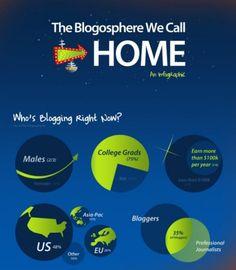 Breakdown da Blogosfera