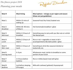A rough guide to meal planning - Here is a rough guide to plan your daily meals based on the guidelines from the 12-week fitness project.…