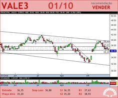 VALE - VALE3 - 01/10/2012 #VALE3 #analises #bovespa