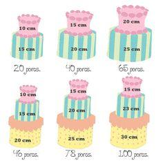 Como calcular las porciones de pastel de acuerdo a su tamaño.