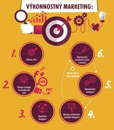 infografika k vykonnostnému marketingu Visibility