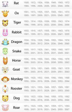 March Horoscope, Chinese Zodiac, Chinese Zodiac Signs